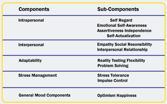 emotional intelligence test emotional intelligence