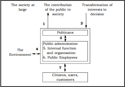 essay on public service