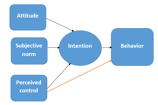 Behaviorist learning theory term paper