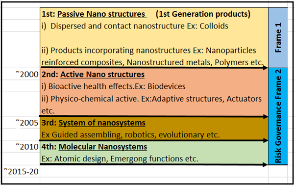 nanotechnology history Although nanotechnology as a science was first hypothesised in the 1950s and  nanoparticles have been used since roman times, it is only.