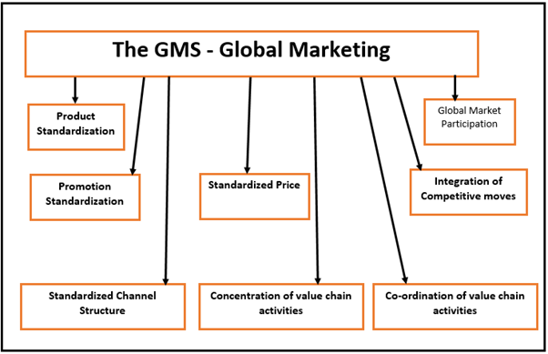 global marketing Global is a market incubator and growth partner for emerging technology companies worldwide.