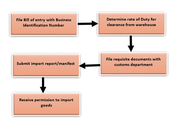 Export Import Procedures Export Procedures And Documentation