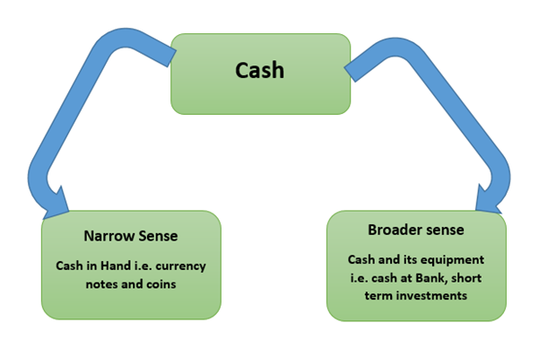 cash management summary Traditional cash flow analysis software relied on your accounting software to  analyze operating activities, investment activities, and financing.