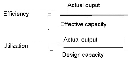 machine utilization formula
