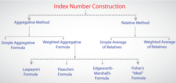 how to turn number percentage to 100 on numbers