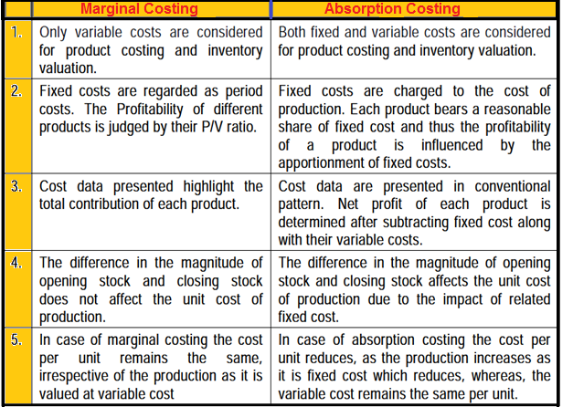 marginal and absorption costing