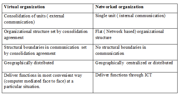 virtual organizational behaviour To date, efforts to understand virtual teaming have been largely anecdotal and   virtual team virtual organization simulation coordination rework project duration.