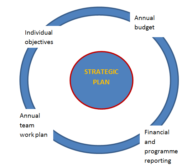 strategic planning and implimantation Learn all about strategic planning in nonprofit or for-profit organizations in this topic from the free management library.