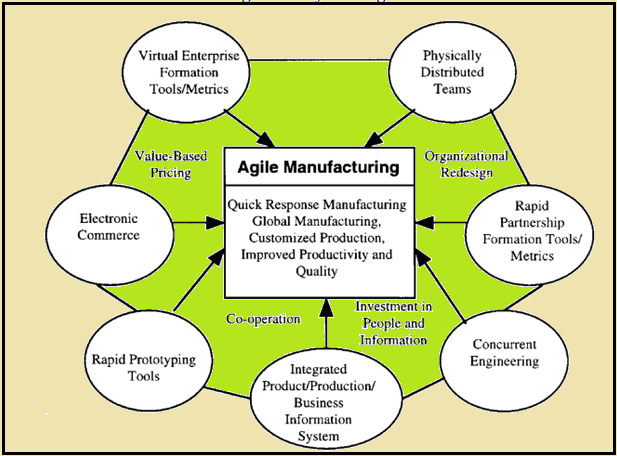 Manufacturing Systems, Flexible Manufacturing Systems ...