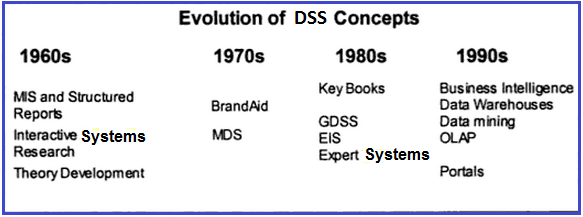 evolution of information systems This article attempts to look at factors and events that led to the birth of the information system (is) field, and traces how the field has changed over time and evolved.