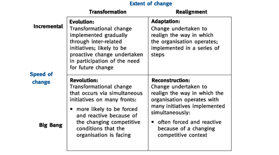detailed models of strategic change management Change management handbook - handle change management projects  20 the models explained 21  you can also find detailed information about each individual.