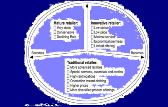 Features of Cyclical theory