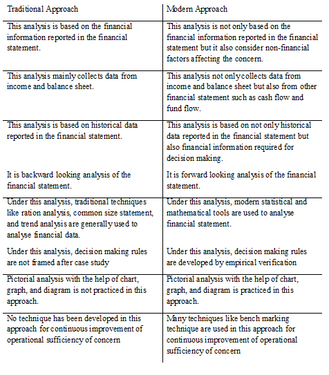 difference between traditional and modern financial managers Difference between traditional and modern financial managers difference between traditional and modern medicine last modified on oct 26, 2011 comment 24 useful.