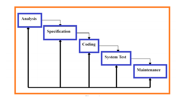 implementation stage of sdlc essay Implementing secure sdlc - part 4 posted in this article is written keeping in mind lead security engineers and senior management who are involved in end to end in implementation of this program and the compliance team which the project will not be allowed to go into the next stage.