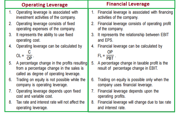 Financial And Operating Leverage Leverages In Financial