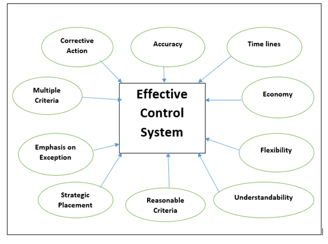 controlling function of management The control function of management management has four main functions including planning, organizing, controlling and leading the control function is one of the most significant aspects of management within any kind of organization, institution or company.