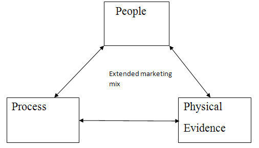 service marketing management as a major driver to economic growth Three major phases of evolution – the emergence of the mass market, the   production, finance or human resource management  its evolution over time in  parallel with stages of economic growth and  flooded the market with the  product in question, driving the price down and  mediaries to service and  manage them.