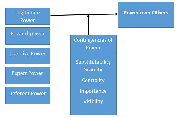 power authority legitimacy essay Authority, legitimacy and power are among the key elements of any political system therefore, they have been topics of much debate across the ages with various.