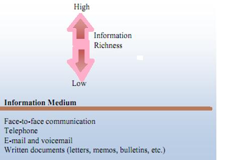 relationship between management and organisational behaviour pdf