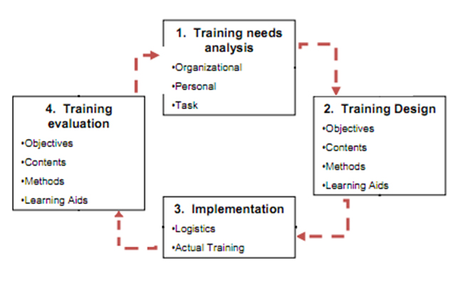 hrm training and development effects The effect of training and development on employee attitude as it relates to training and work proficiency.