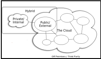 cloud computing 3 essay Cloud computing essay - part 3 cloud computing is regarded as the jargon of the moment in the technology industry, while leading technology vendors such as google, ibm, microsoft and yahoo are deploying their strategy in this field - cloud computing essay introduction.