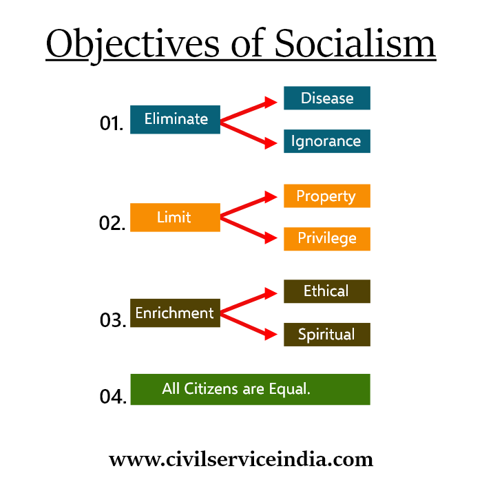 objectives of socialism
