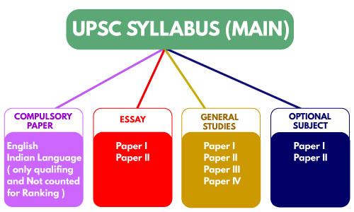 UPSC Syllabus, UPSC Mains Syllabus, IAS Mains Syllabus 2019