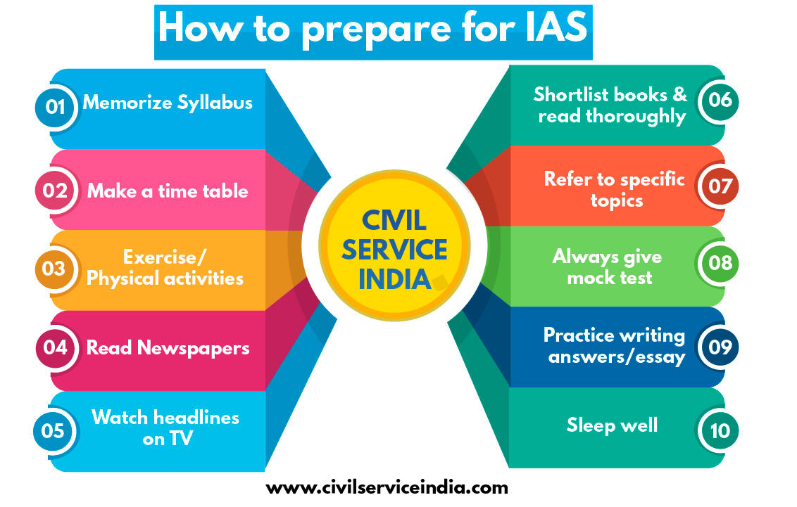 How to prepare for the IAS Exam