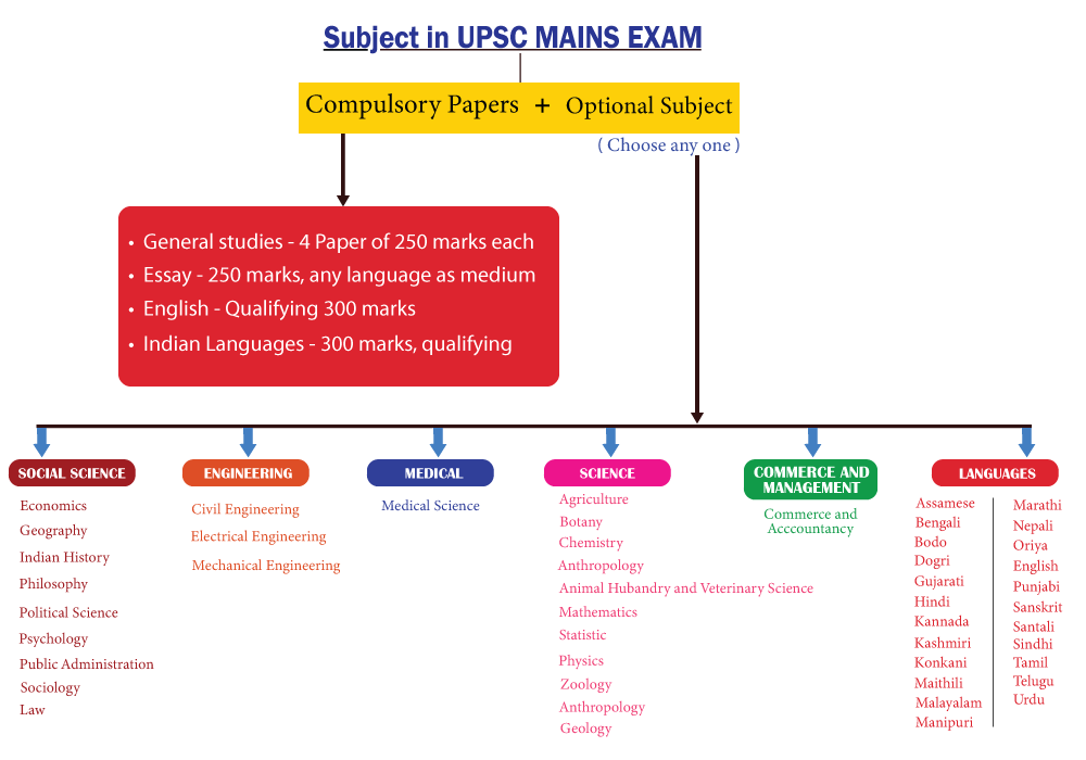UPSC Subjects, IAS Subjects, UPSC Optional Subjects, UPSC