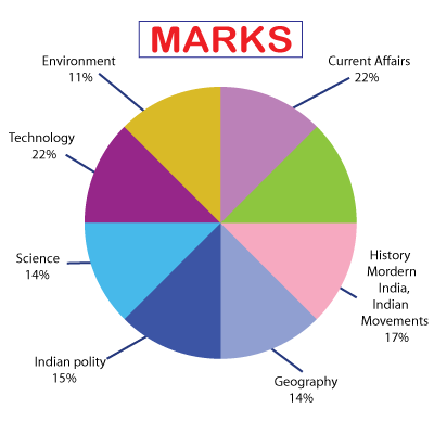 Marks Distribution prelims 2019
