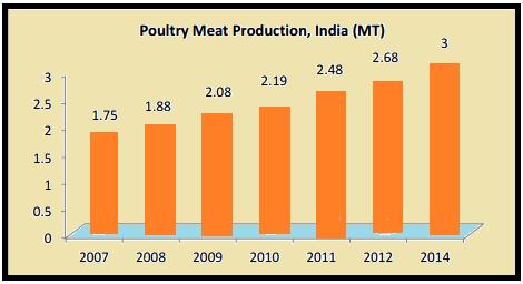 Economics of Animal Rearing, Animal Rearing in India, Animal
