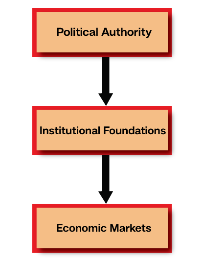 capitalist system essay