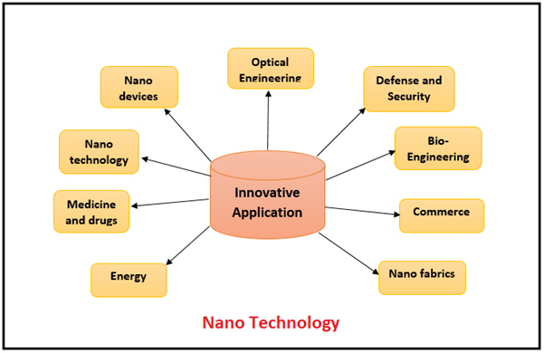 Nano technology Awareness, Nano technology Applications