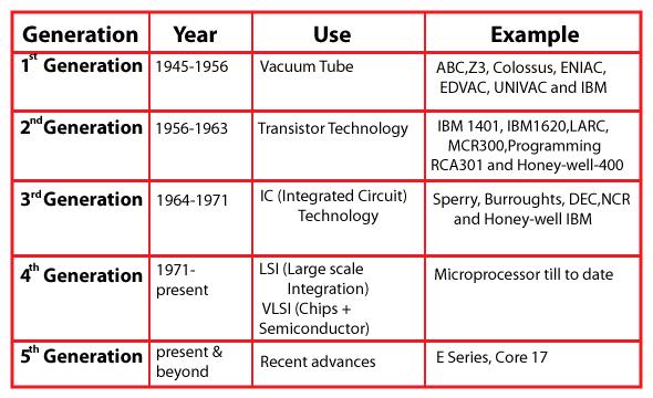 Information Technology Awareness, Information Technology Definition, Information Technology Notes