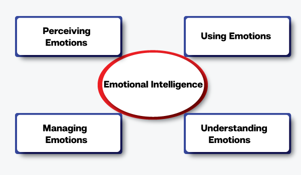 latest research paper on emotional intelligence I also will refer to some of the research linking emotional intelligence intelligence and competence in a paper emotional intelligence is new.