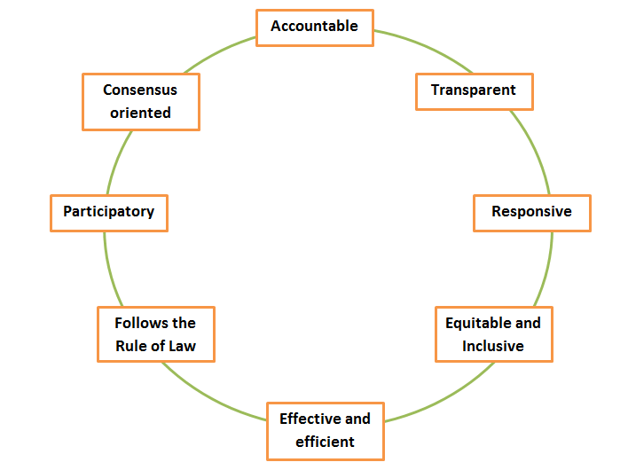 Important Aspects Of Governance, Transparency in Governance