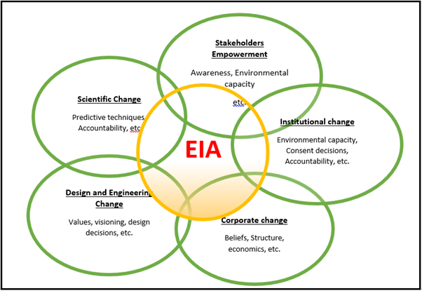 environmental impact assessment eia Environmental impact assessment (eia) may be required for: proposals requiring  planning permission proposals requiring electricity act consent motorway and.