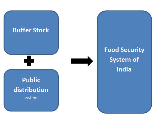 issues of buffer stocks and food security food security system in