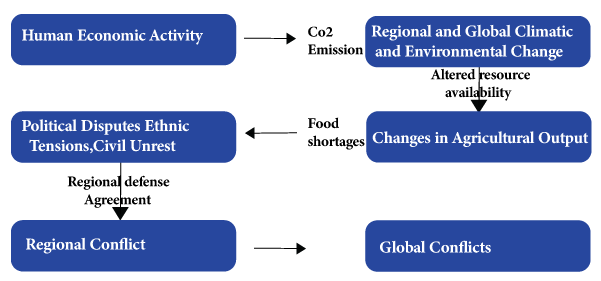 environmental pollution and degradation causes of environmental  environmental degradation