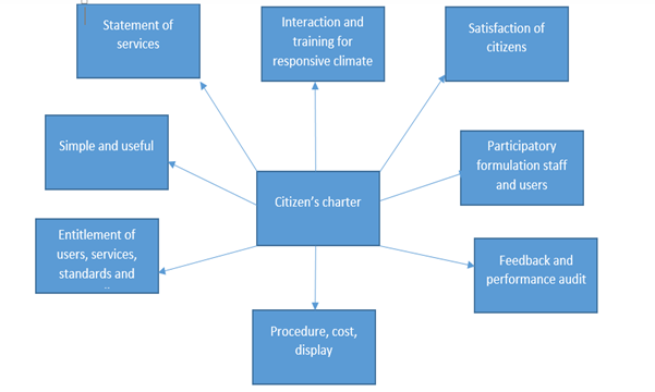 Citizen's Charters, Citizen Charters in India