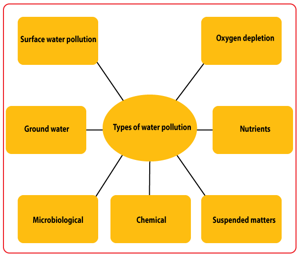 an essay on water pollution Types of water pollution essay sludgeport ...