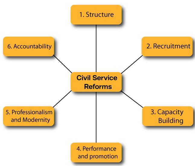 Sample paper for civil service examination