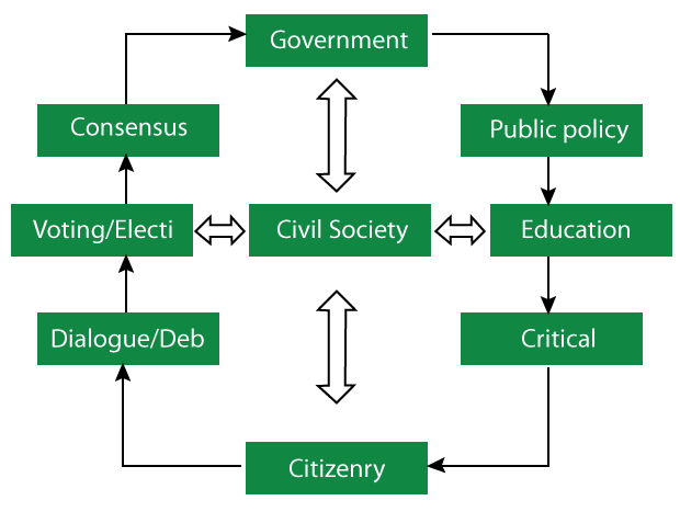Civil service essay topics