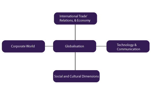 information technology and globalization essay Globalization of culture through the media marwan m kraidy university of this paper is posted at scholarlycommons for more information, please contactlibraryrepository@ globalization has emerged as a key perspective across the humanities and.