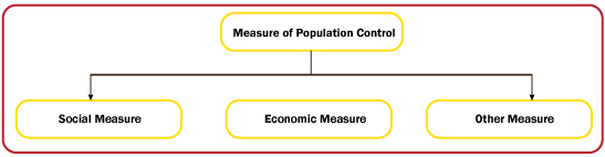 essay on measures to control population growth in india Population problem in india: one may suggest two measures for solving india's population problem accelerating the rate of growth of the economy the control of births seems to be the most common method of checking the growth of population.
