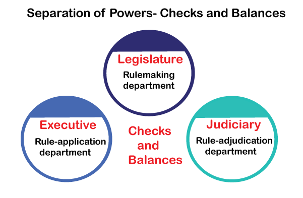 separation of powers essays The separation of powers doctrine 4 pages 882 words june 2015 saved essays save your essays here so you can locate them quickly.
