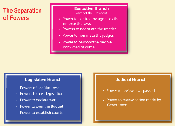 separation of powers between various organs elements of separation of powers