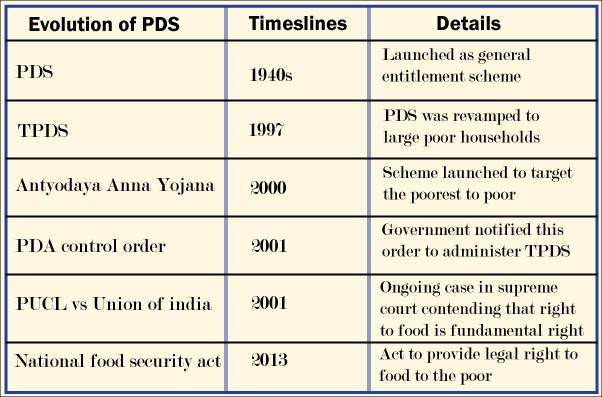 public distribution system in india Detailed logistical procedure about the public distribution system, india.