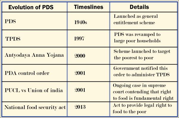 Public Distribution System , functioning, limitations, revamping