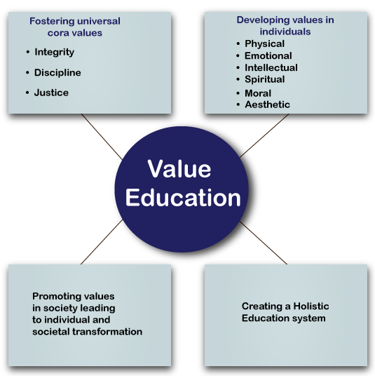 objectives of value education essays Education activities that writing educational goals and objectives does not have to be a support value level six cognitive domain.